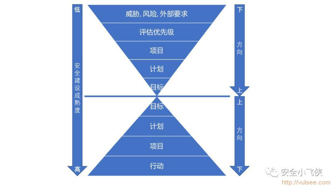 企业安全建设的体系思考与落地实践