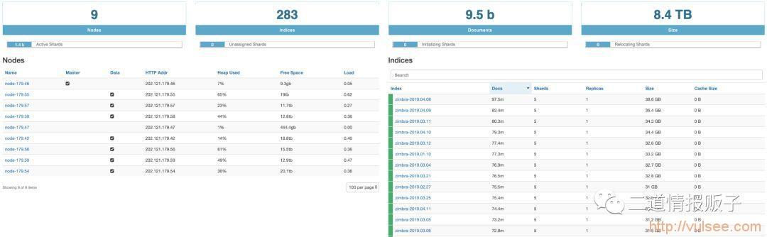 上海交通大学泄露了95亿行电子邮件元数据