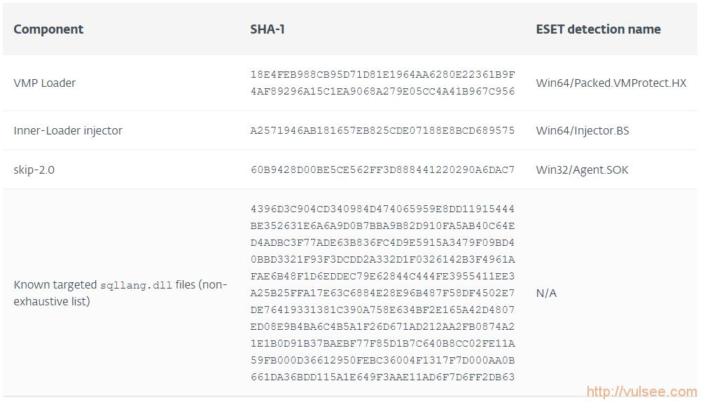 史无前例:微软 SQL Server 被黑客组织安上了后门 skip-2.0(来看技术详情)