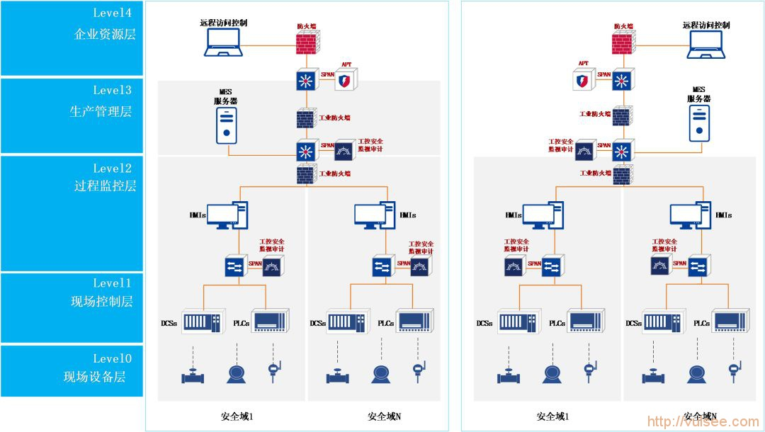 工控系统等保2.0安全加固方案