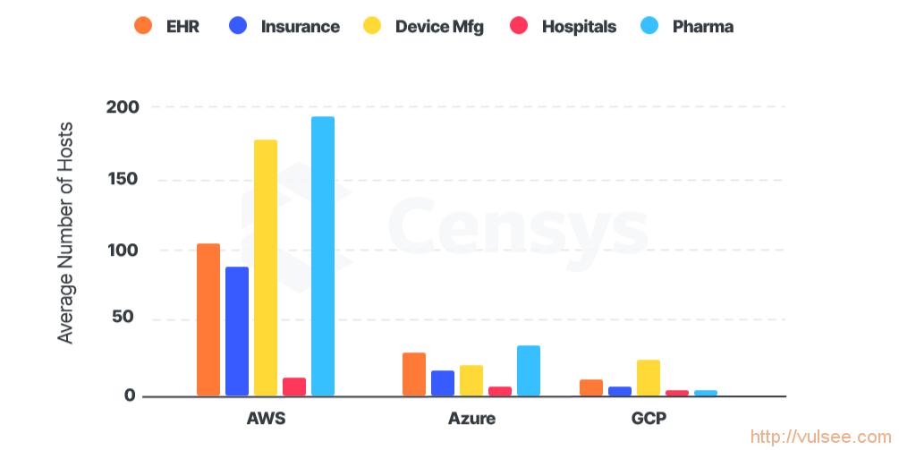 从黑客的角度看处于风暴中心的医疗行业