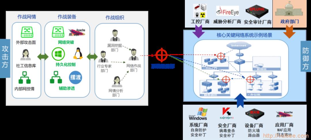 五大网络空间攻击威胁及应对策略(上)