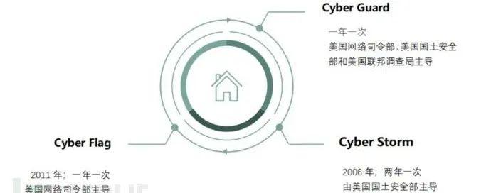 中美网络安全攻防演练对比:透视美国Cyber Storm VII