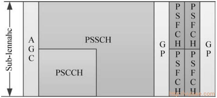 车联网C-V2X技术演进及产业实践