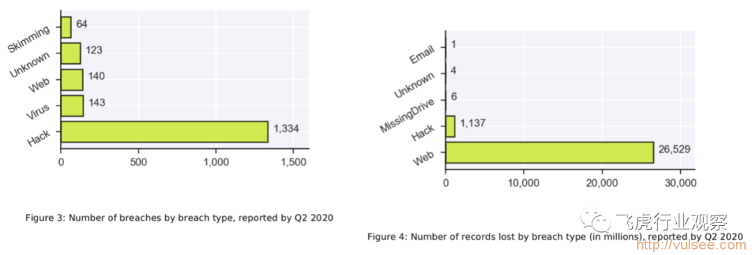 2020年中数据泄漏趋势