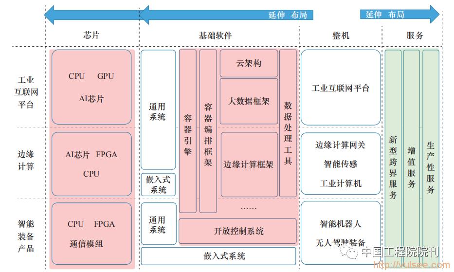 战略研究丨智能制造和工业互联网融合发展初探