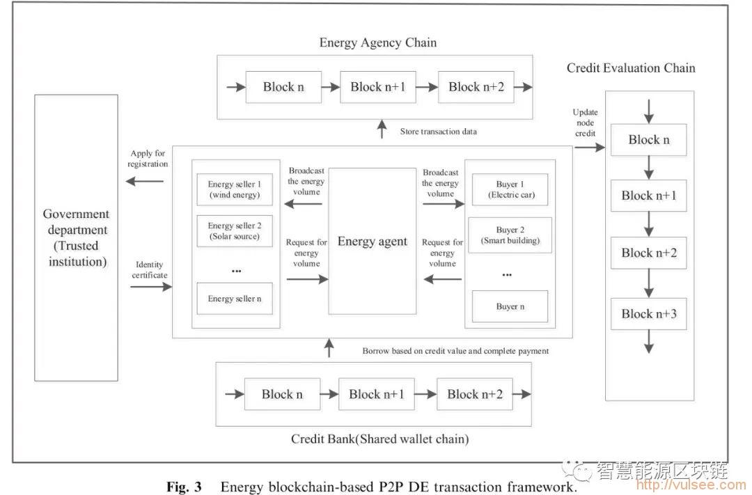 基于区块链的工业物联网分布式能源安全交易模型
