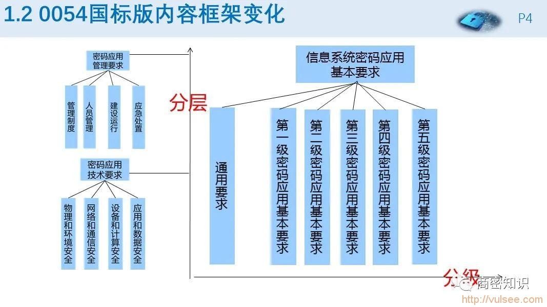 GB/T 39786-2021《信息安全技术 信息系统密码应用基本要求》内容简介